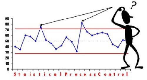 پاورپوینت در مورد کنترل آماری فرآیند  (SPS)